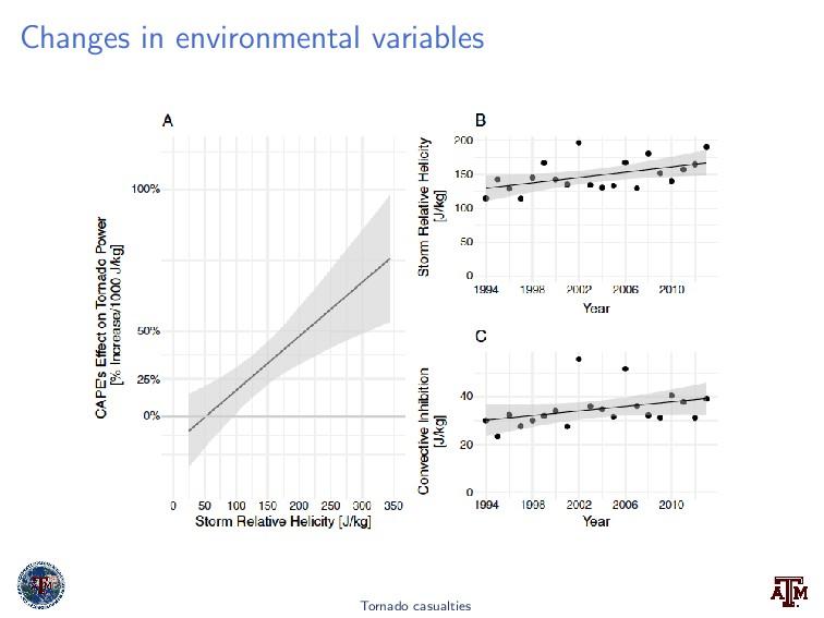 Changes in environmental variables Tornado casu...