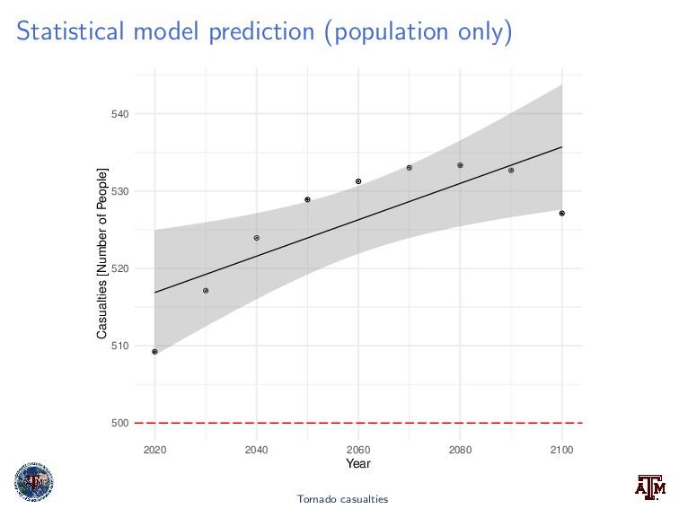 Statistical model prediction (population only) ...