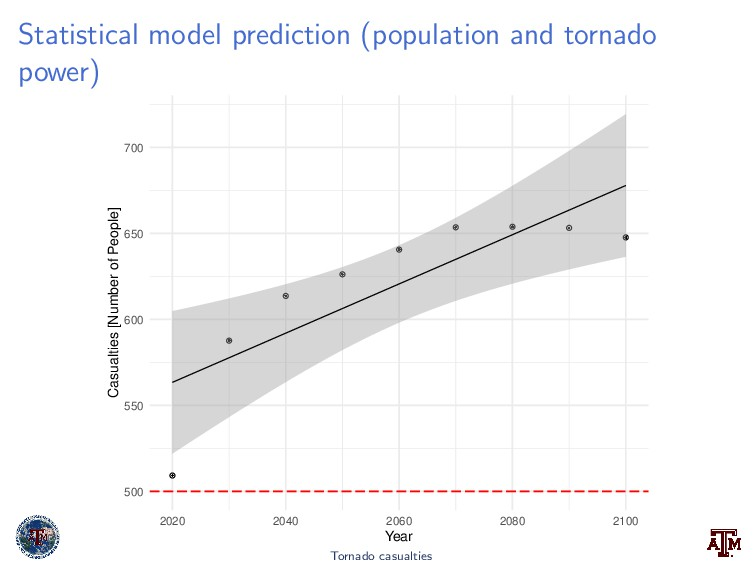Statistical model prediction (population and to...