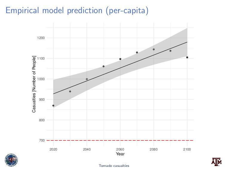 Empirical model prediction (per-capita) 700 800...