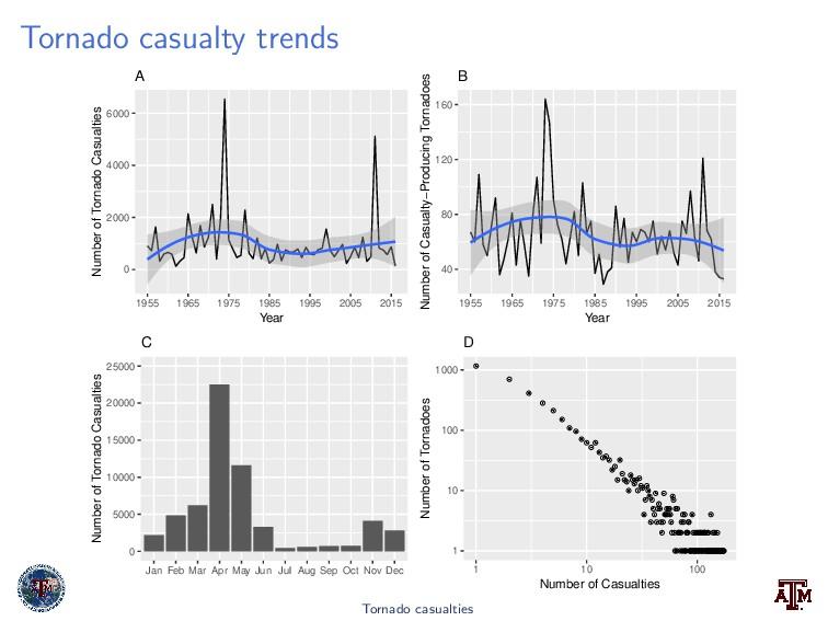Tornado casualty trends 0 2000 4000 6000 1955 1...