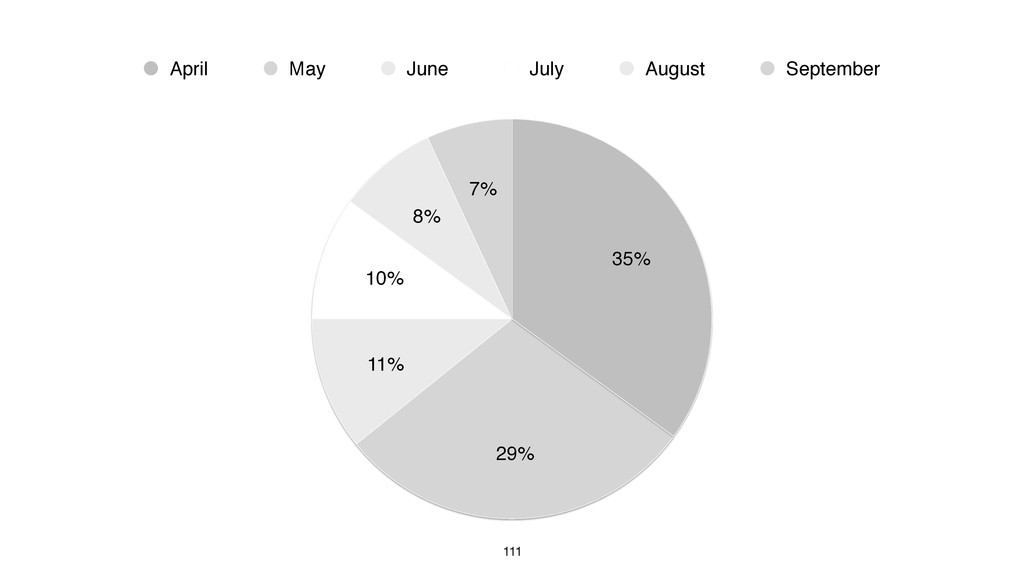 111 7% 8% 10% 11% 29% 35% April May June July A...