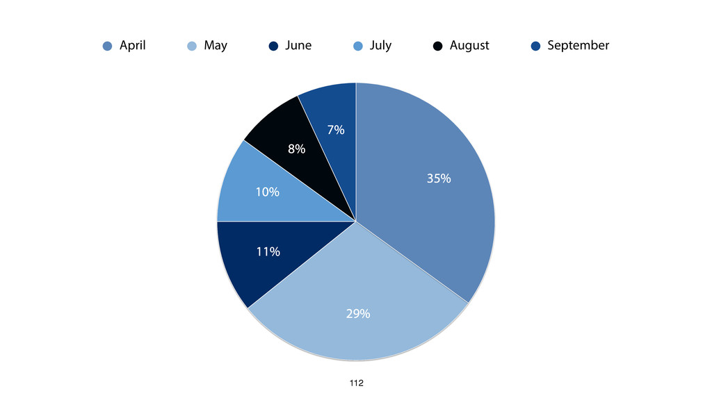 112 7% 8% 10% 11% 29% 35% April May June July A...