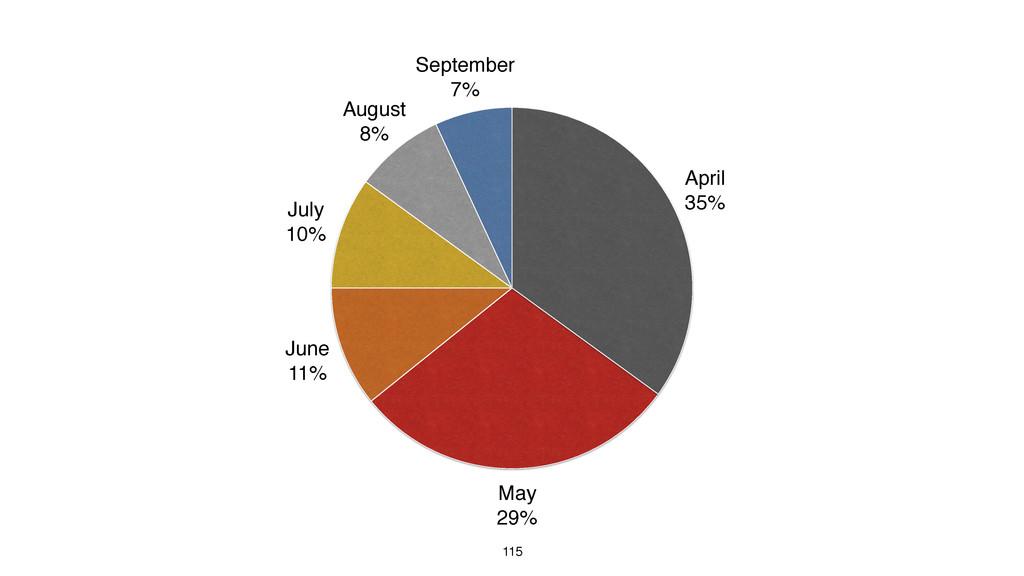 115 September 7% August 8% July 10% June 11% Ma...