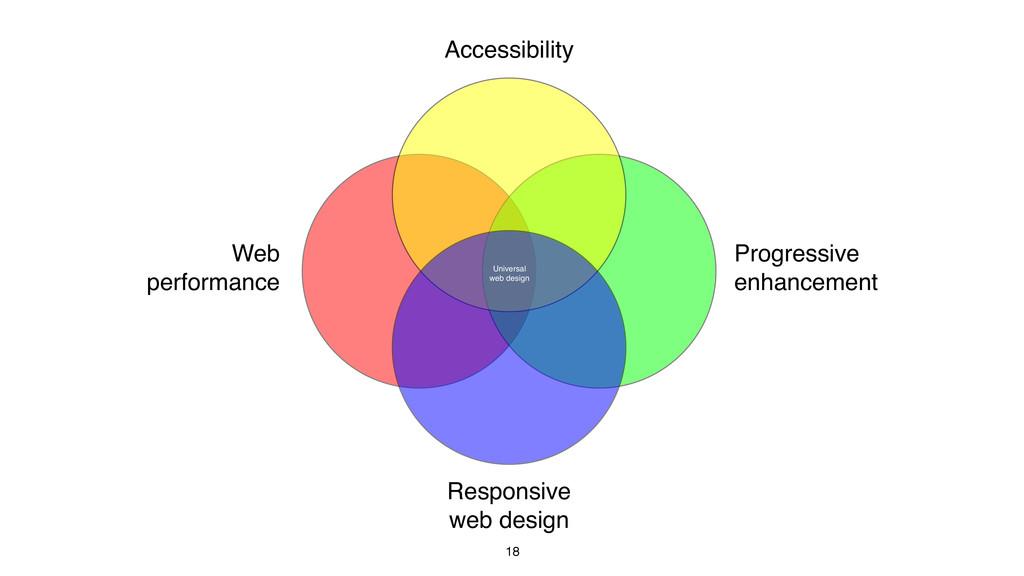 18 Accessibility Progressive enhancement Respon...