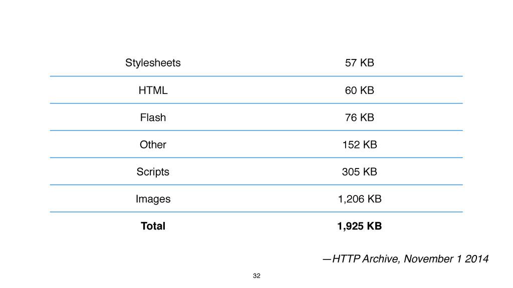 32 —HTTP Archive, November 1 2014 Stylesheets 5...