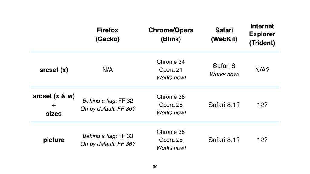 50 Firefox (Gecko) Chrome/Opera (Blink) Safari ...