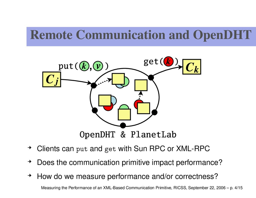 Remote Communication and OpenDHT Clients can pu...