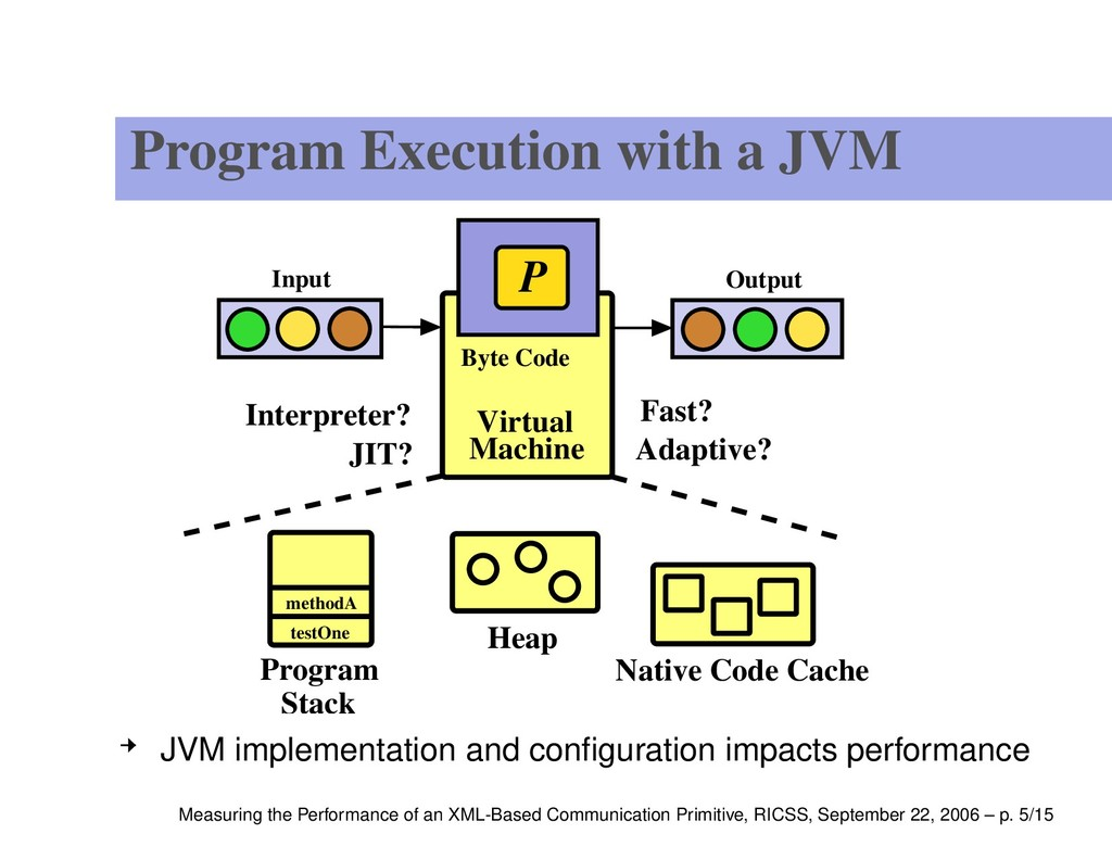 Program Execution with a JVM Program Stack Fast...