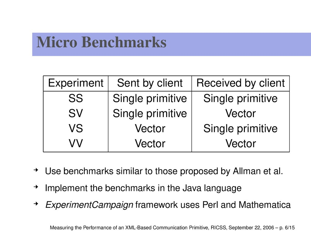 Micro Benchmarks Experiment Sent by client Rece...