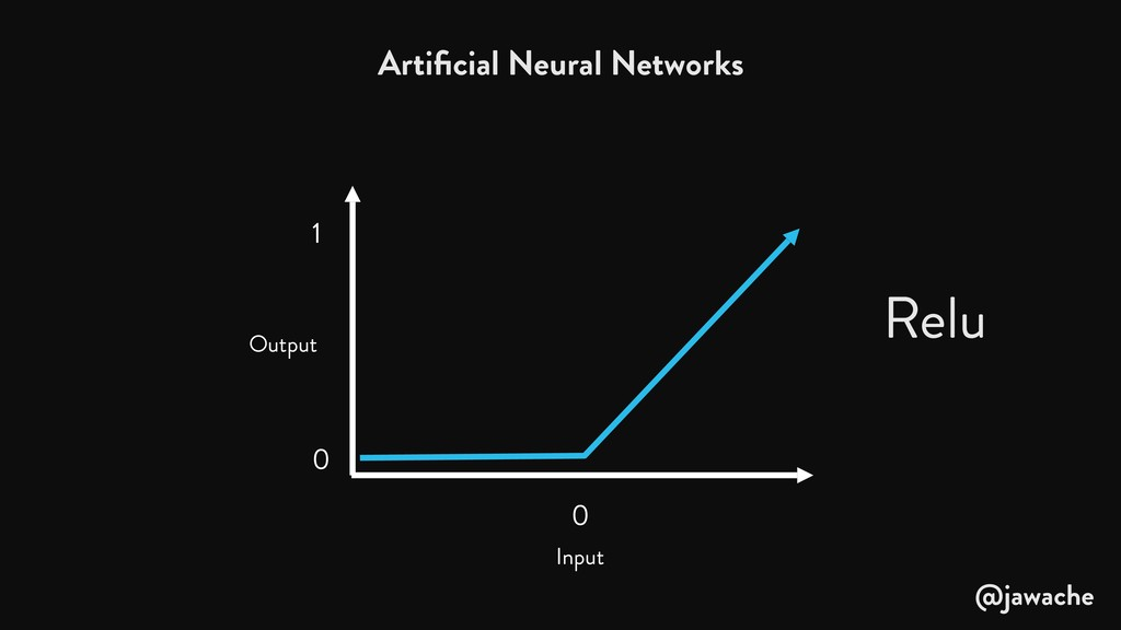 Output 0 0 1 Input Artificial Neural Networks Re...