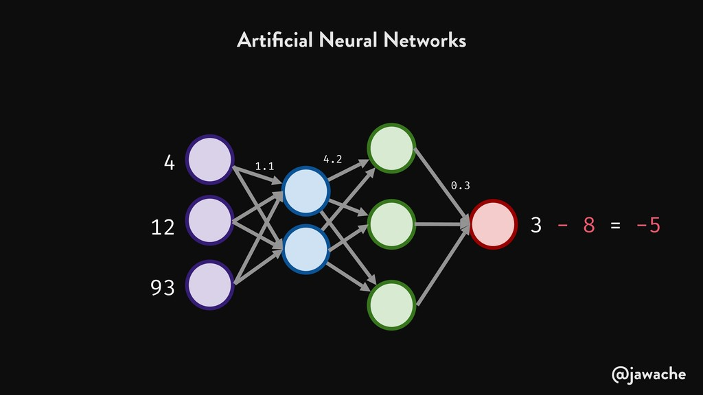 Artificial Neural Networks 1.1 4.2 0.3 4 12 93 3...
