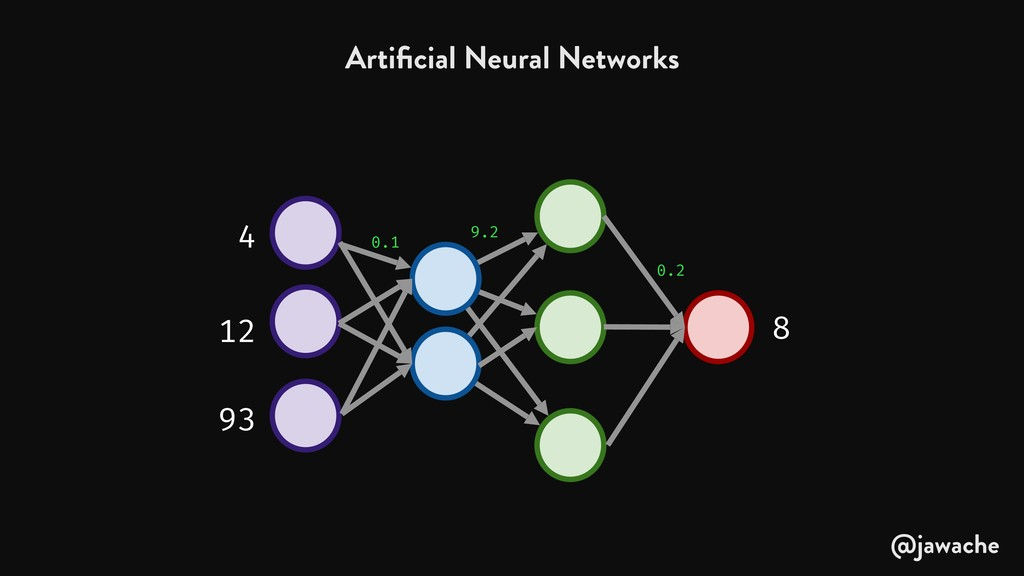 Artificial Neural Networks 0.1 9.2 0.2 4 12 93 8...