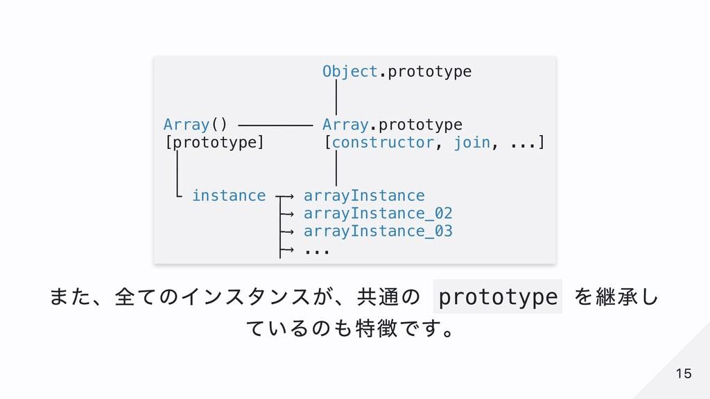 Object.prototype │ │ Array() ──────── Array.pro...