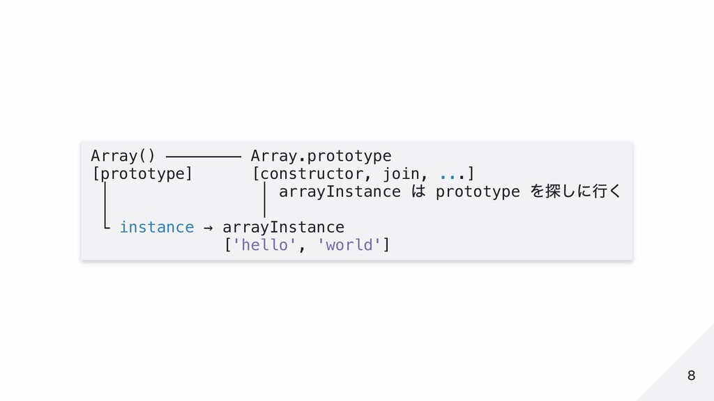 Array() ──────── Array.prototype [prototype] [c...
