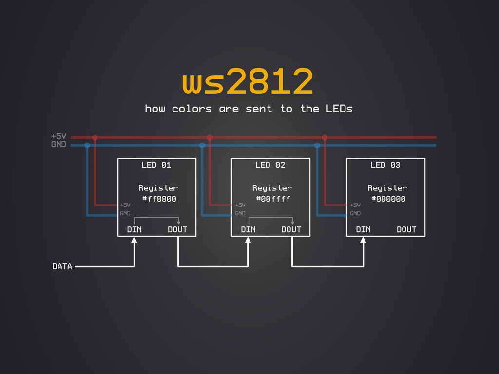ws2812 how colors are sent to the LEDs LED 01 D...