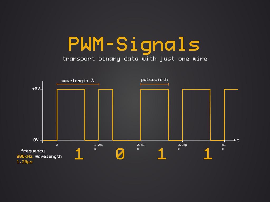 3.75µ s 1.25µ s 0V +5V t wavelength λ pulsewidt...