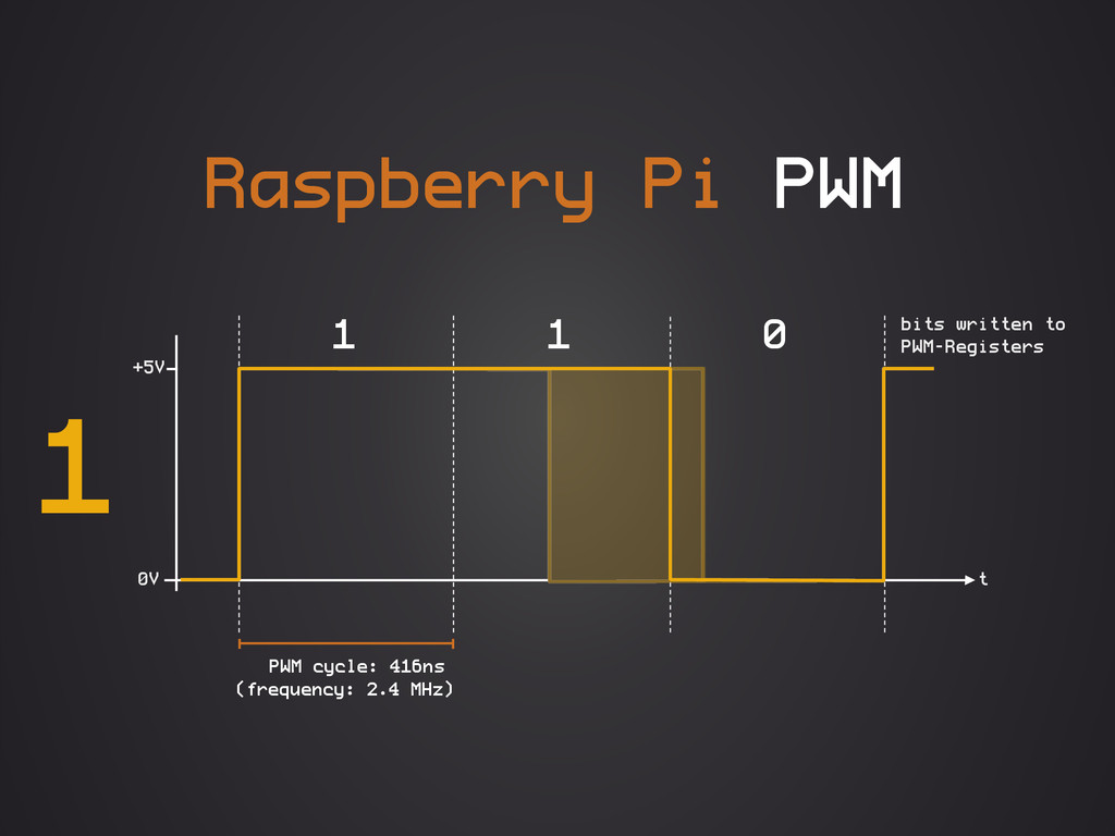 Raspberry Pi PWM 0V +5V PWM cycle: 416ns (frequ...