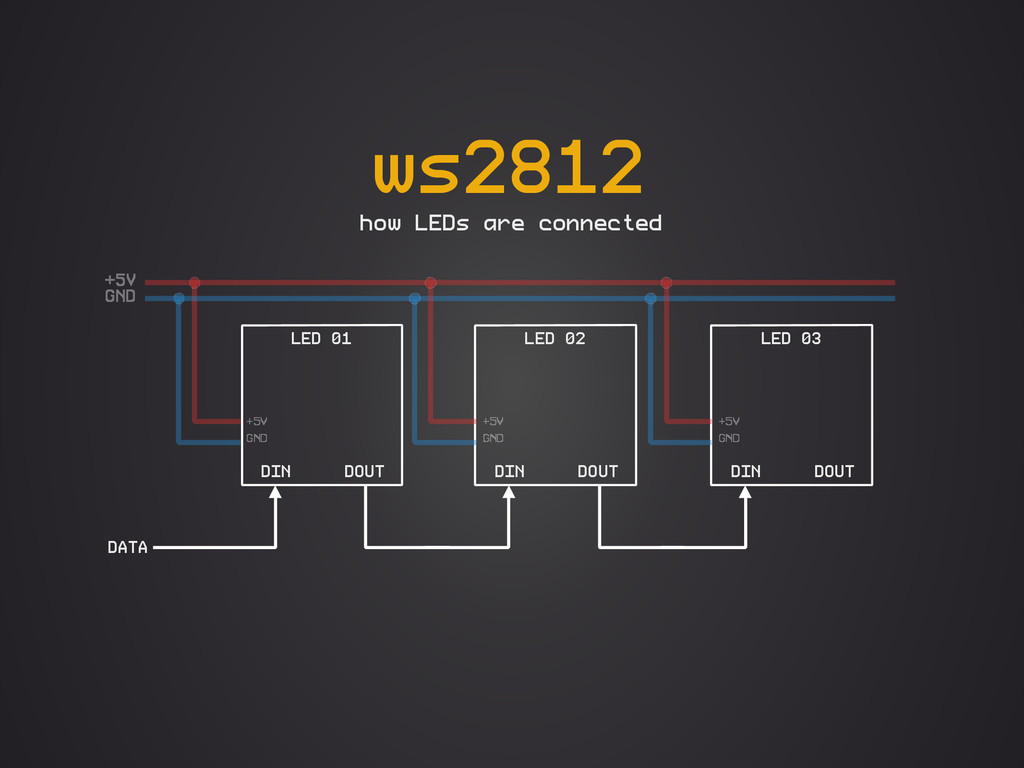 ws2812 how LEDs are connected LED 01 DIN DOUT L...