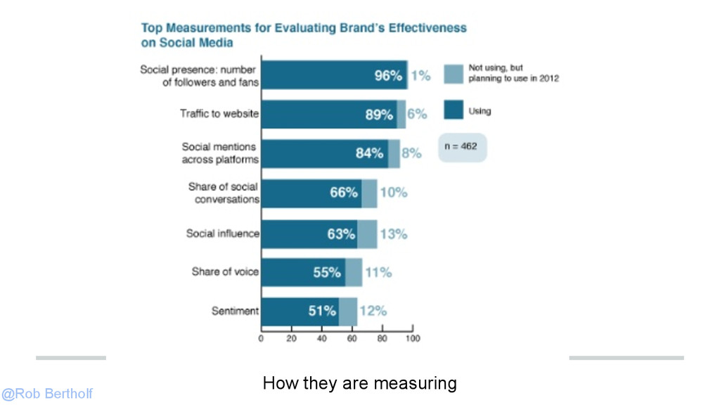 @Rob Bertholf How they are measuring