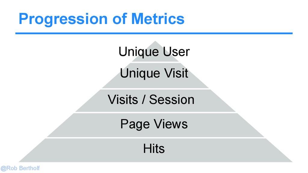 @Rob Bertholf Progression of Metrics Hits Page ...