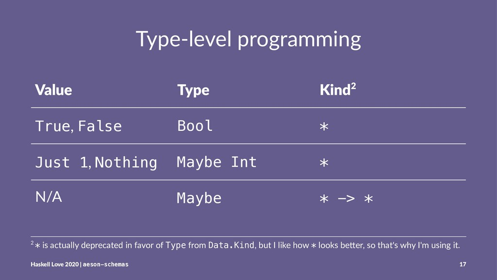 Type-level programming Value Type Kind2 True, F...