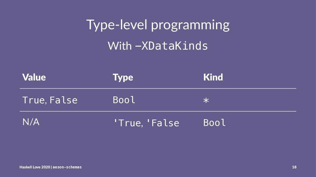 Type-level programming With -XDataKinds Value T...