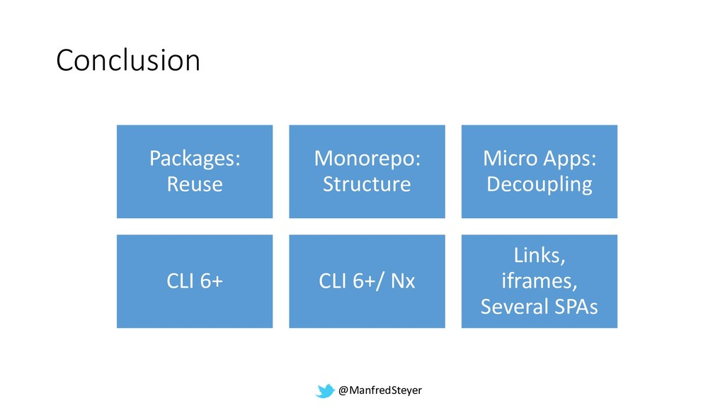@ManfredSteyer Conclusion Packages: Reuse Monor...