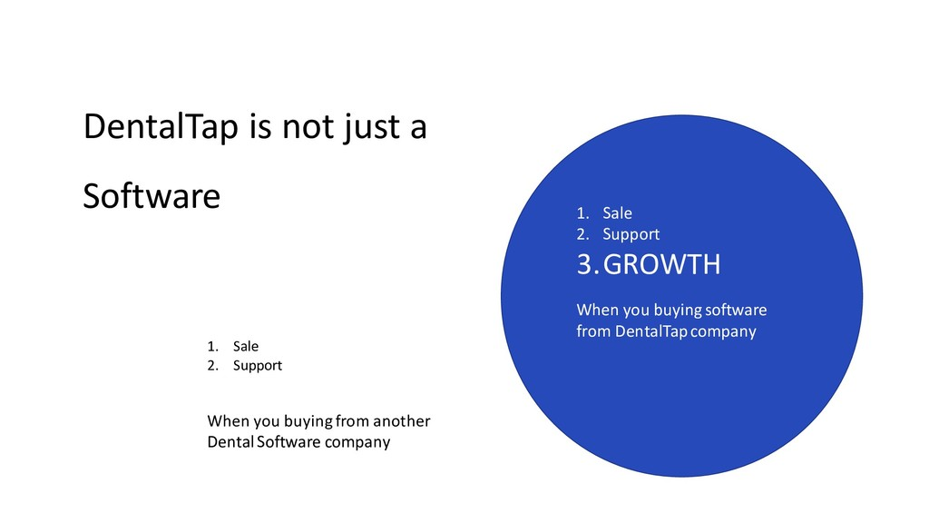 DentalTap is not just a Software 1. Sale 2. Sup...
