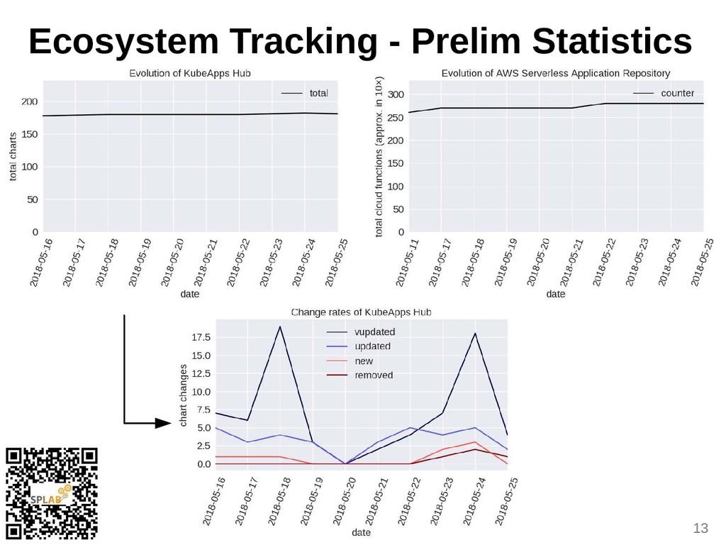 13 Ecosystem Tracoing - Prelim Statistics