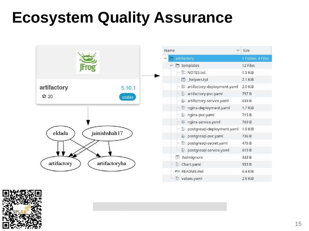 15 Ecosystem Quality Assurance «5.95 duplicite ...