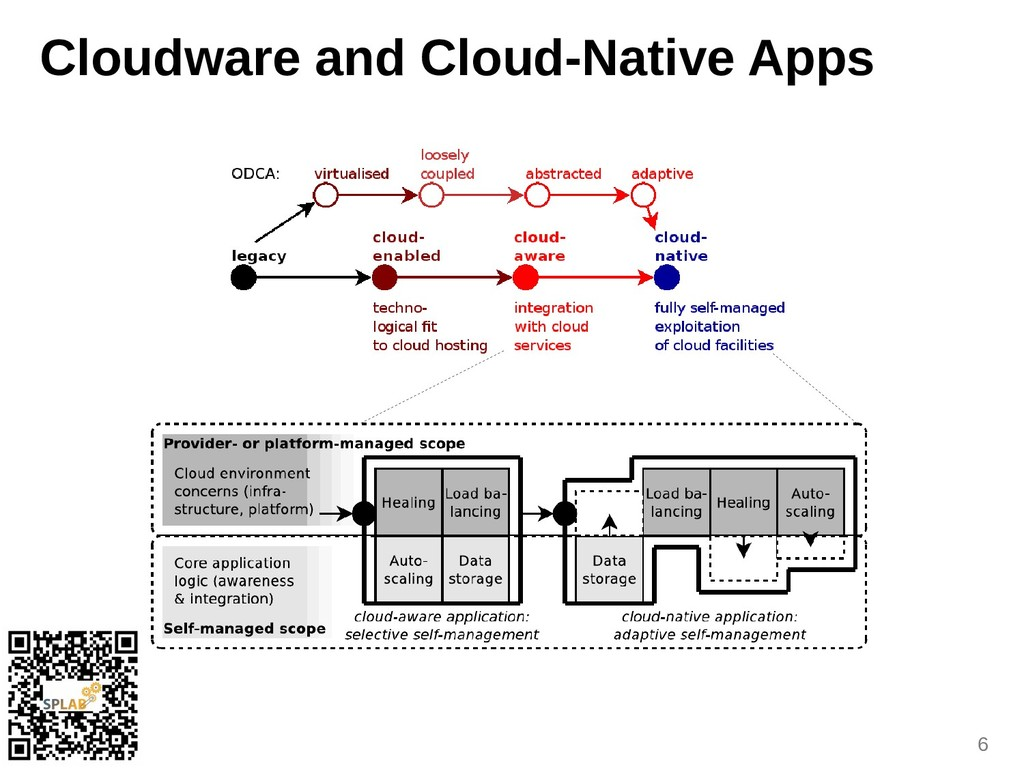 6 Clouduare and Cloud-Native Apps
