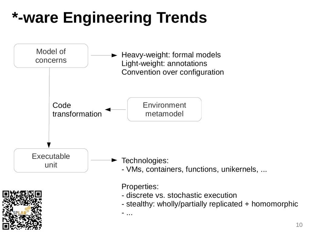 10 *-uare Engineering Trends Model of concerns ...