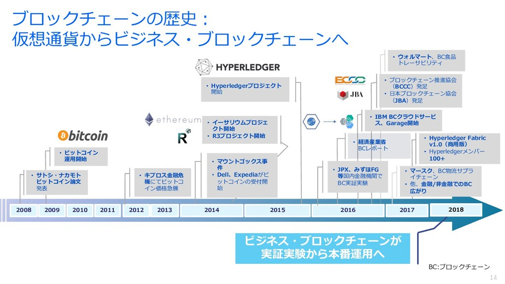 14 14 • Hyperledger Fabric v1.0(商⽤版) • Hyperled...