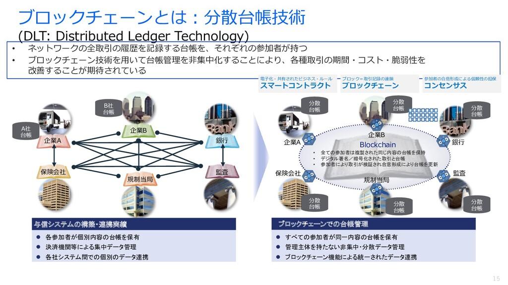 15 ブロックチェーンとは︓分散台帳技術 (DLT: Distributed Ledger T...