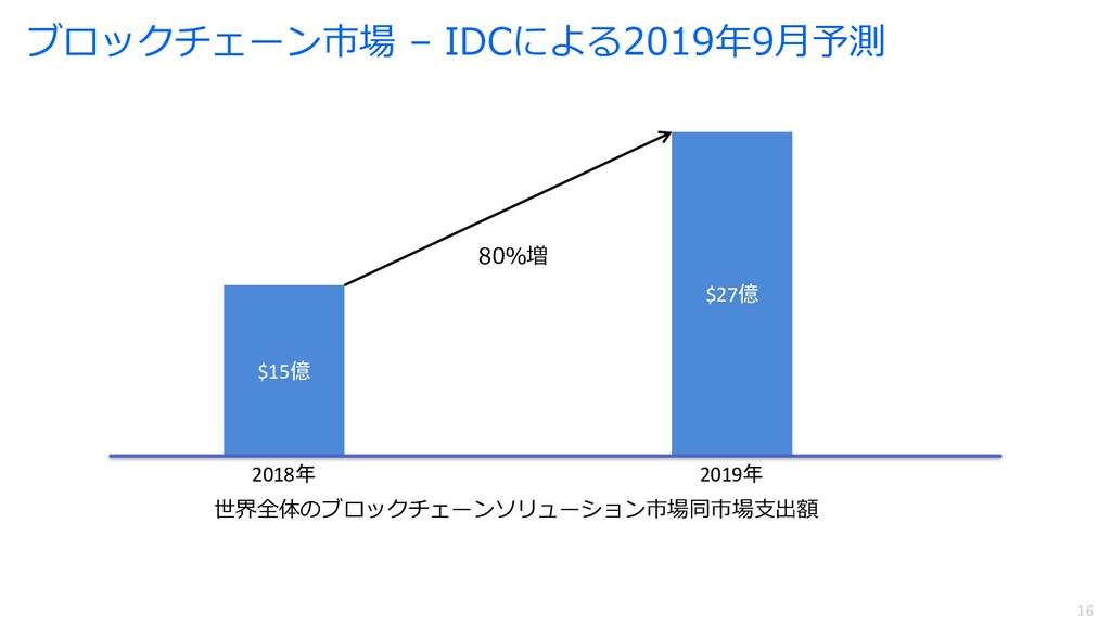 16 16 ブロックチェーン市場 – IDCによる2019年9⽉予測 $15億 $27億 20...