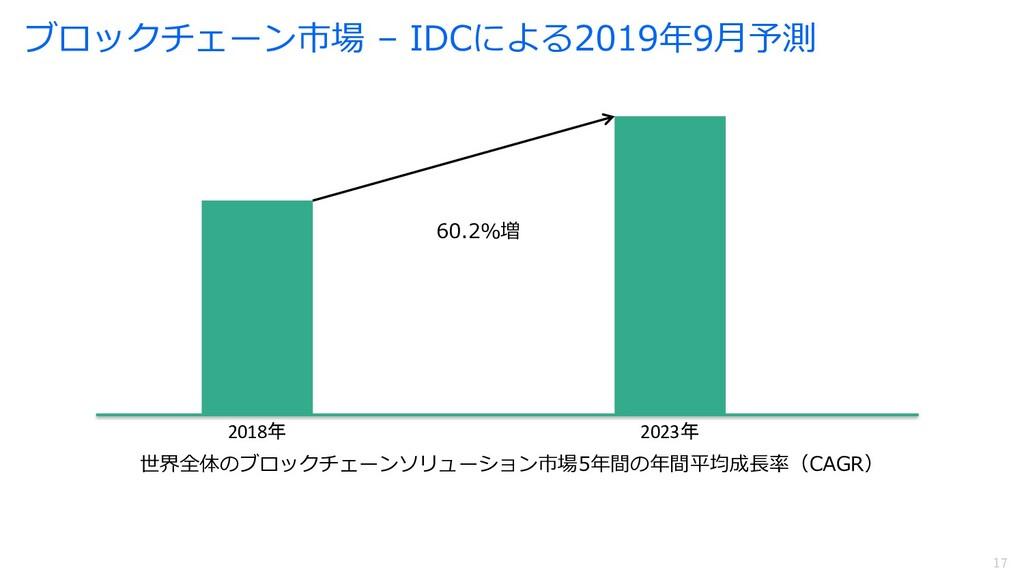 17 17 ブロックチェーン市場 – IDCによる2019年9⽉予測 2018年 2023年 ...