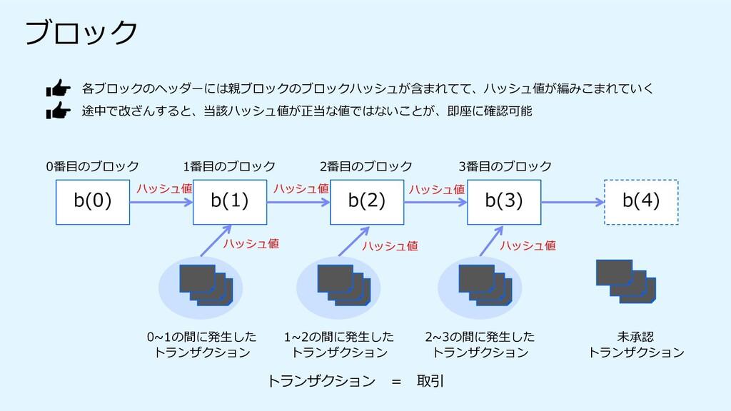 ブロック 各ブロックのヘッダーには親ブロックのブロックハッシュが含まれてて、ハッシュ値が編みこ...