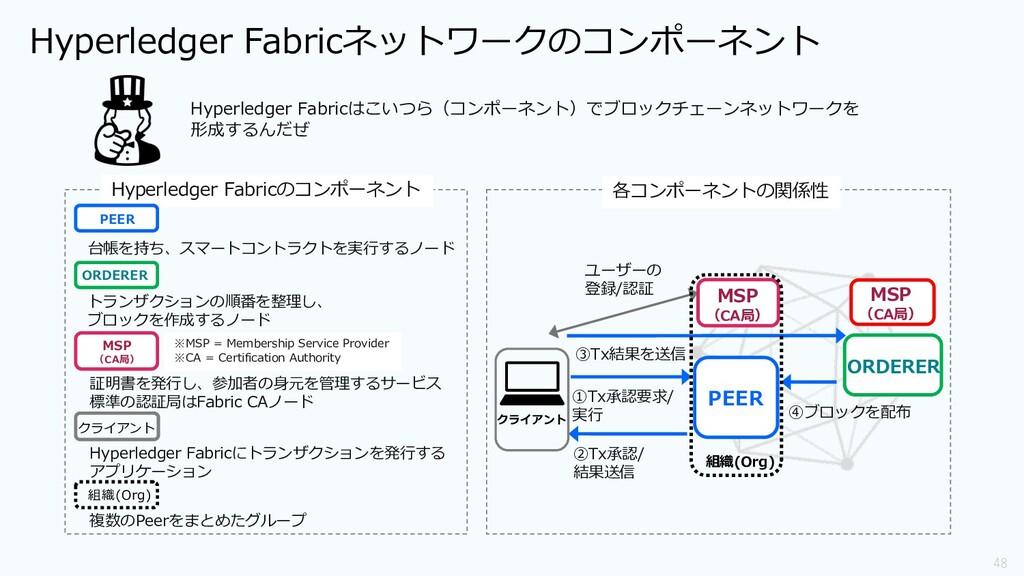 48 Hyperledger Fabricのコンポーネント ORDERER MSP (CA局)...