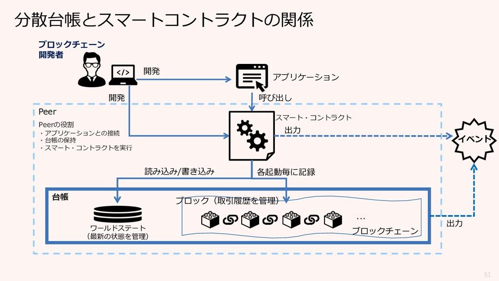 51 分散台帳とスマートコントラクトの関係 ワールドステート (最新の状態を管理) ブロックチ...