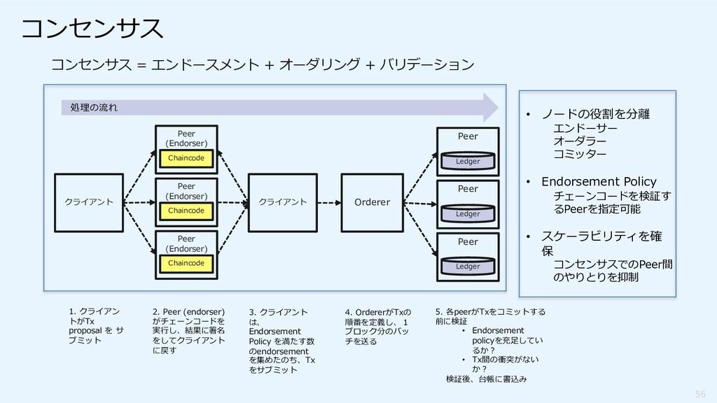 56 クライアント Peer (Endorser) Chaincode Peer (Endor...