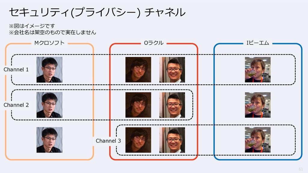 61 セキュリティ(プライバシー) チャネル ※図はイメージです ※会社名は架空のもので実在し...