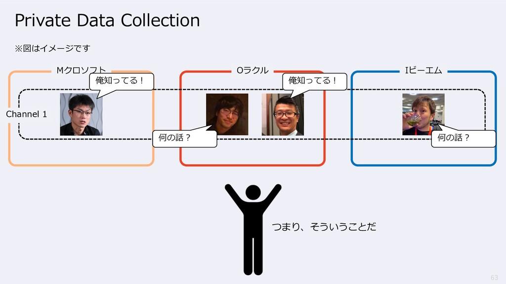 63 ※図はイメージです Mクロソフト Oラクル Iビーエム Channel 1 俺知ってる︕...