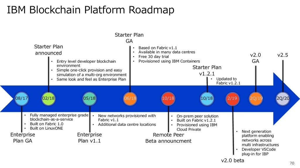 70 70 IBM Blockchain Platform Roadmap • Fully m...
