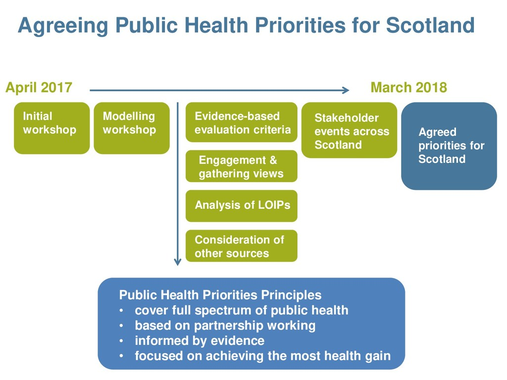 April 2017 March 2018 Public Health Priorities ...