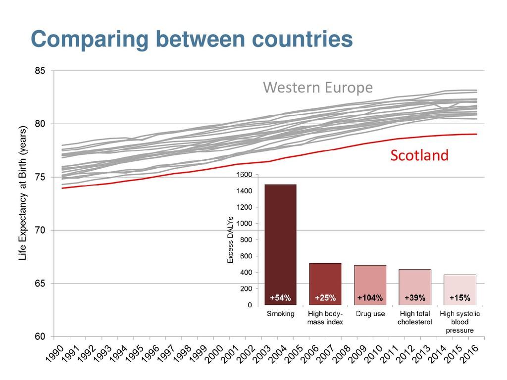 Comparing between countries Scotland Western Eu...