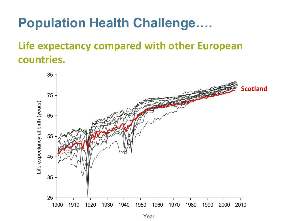Life expectancy compared with other European co...