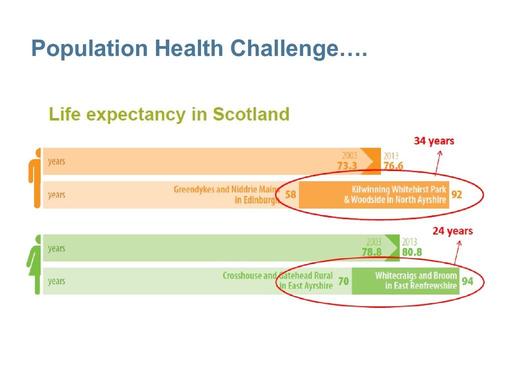 Population Health Challenge….