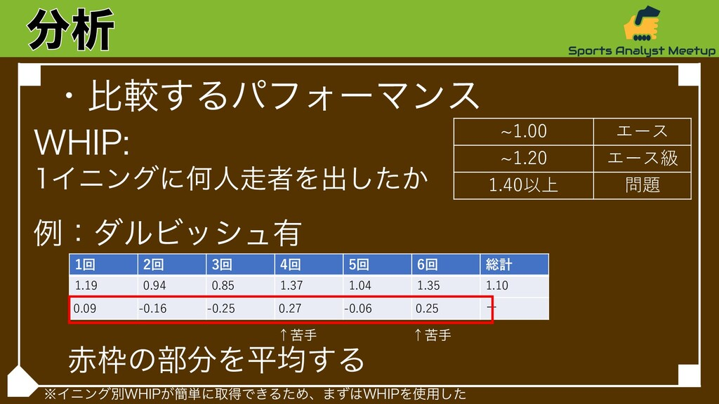 ɾൺֱ͢ΔύϑΥʔϚϯε 8)*1 ΠχϯάʹԿਓऀΛग़͔ͨ͠ ˞Πχϯάผ8)*1͕؆...