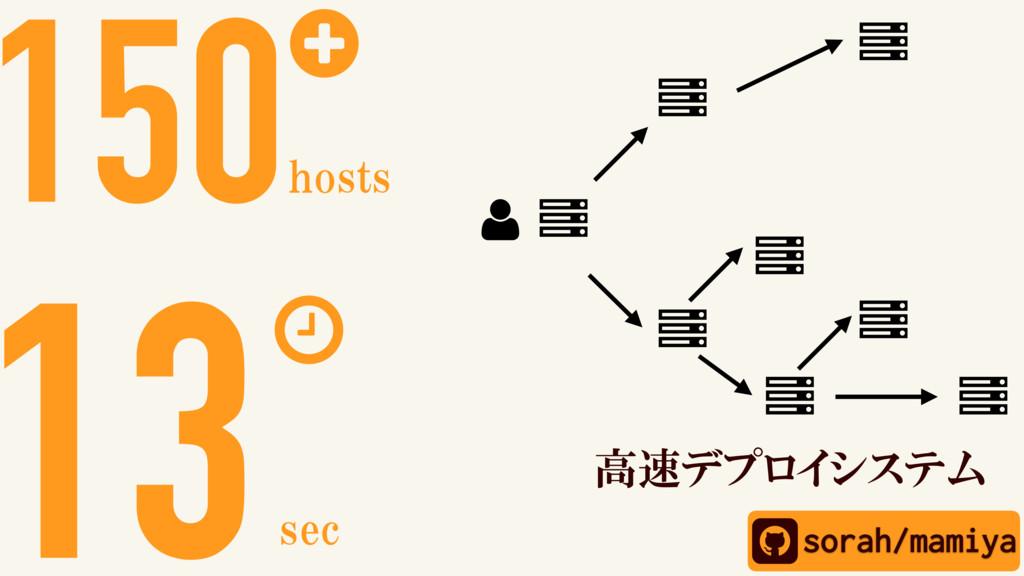 sorah/mamiya 150+ hosts 13 sec 高速デプロイシステム Ȑ Ȑ Ȑ...